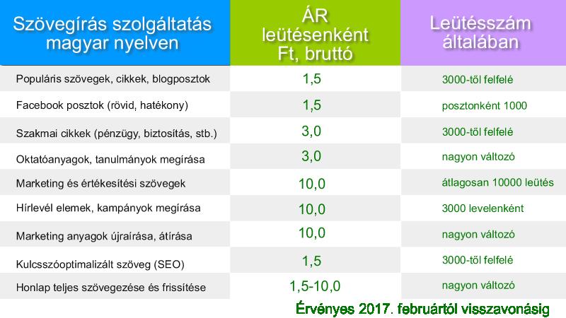 RitArt Szövegírás árak