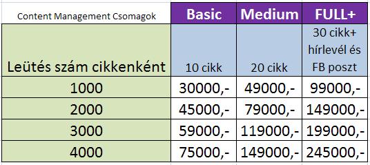 Content Management -Különböző leütésszámok
